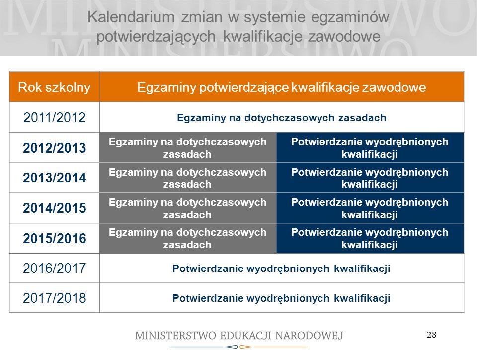 28 Kalendarium zmian w systemie egzaminów potwierdzających kwalifikacje zawodowe Rok szkolnyEgzaminy potwierdzające kwalifikacje zawodowe 2011/2012 Eg