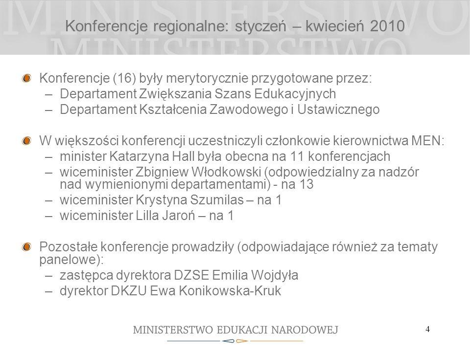 4 Konferencje regionalne: styczeń – kwiecień 2010 Konferencje (16) były merytorycznie przygotowane przez: –Departament Zwiększania Szans Edukacyjnych