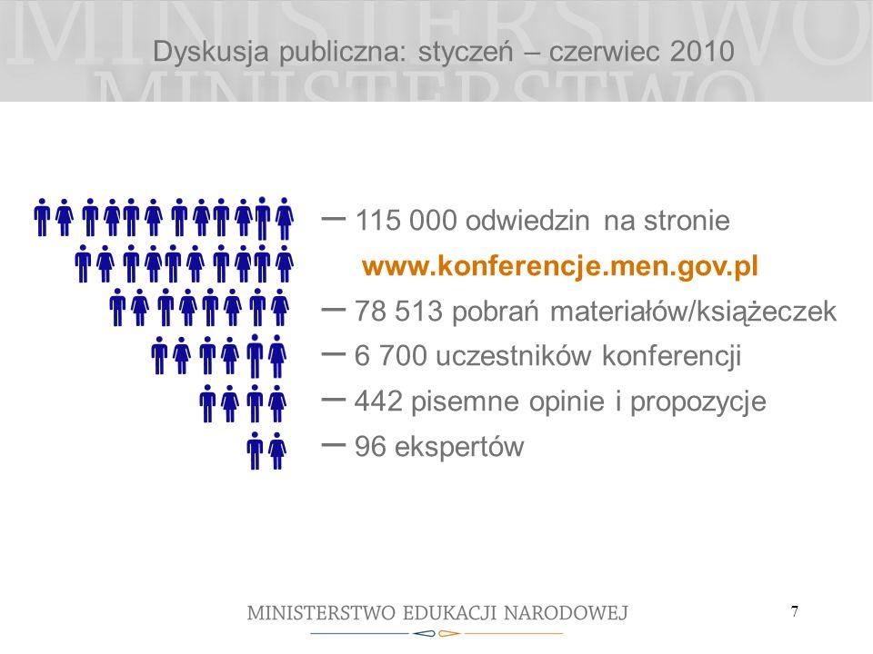 7 – 115 000 odwiedzin na stronie www.konferencje.men.gov.pl – 78 513 pobrań materiałów/książeczek – 6 700 uczestników konferencji – 442 pisemne opinie