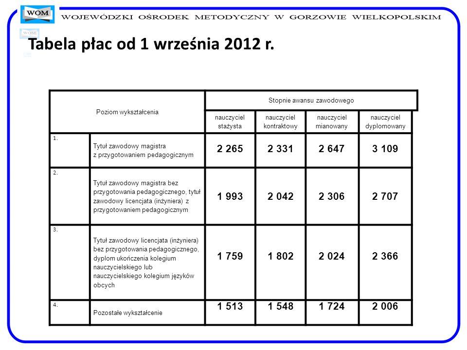 Tabela płac od 1 września 2012 r. Poziom wykształcenia Stopnie awansu zawodowego nauczyciel stażysta nauczyciel kontraktowy nauczyciel mianowany naucz