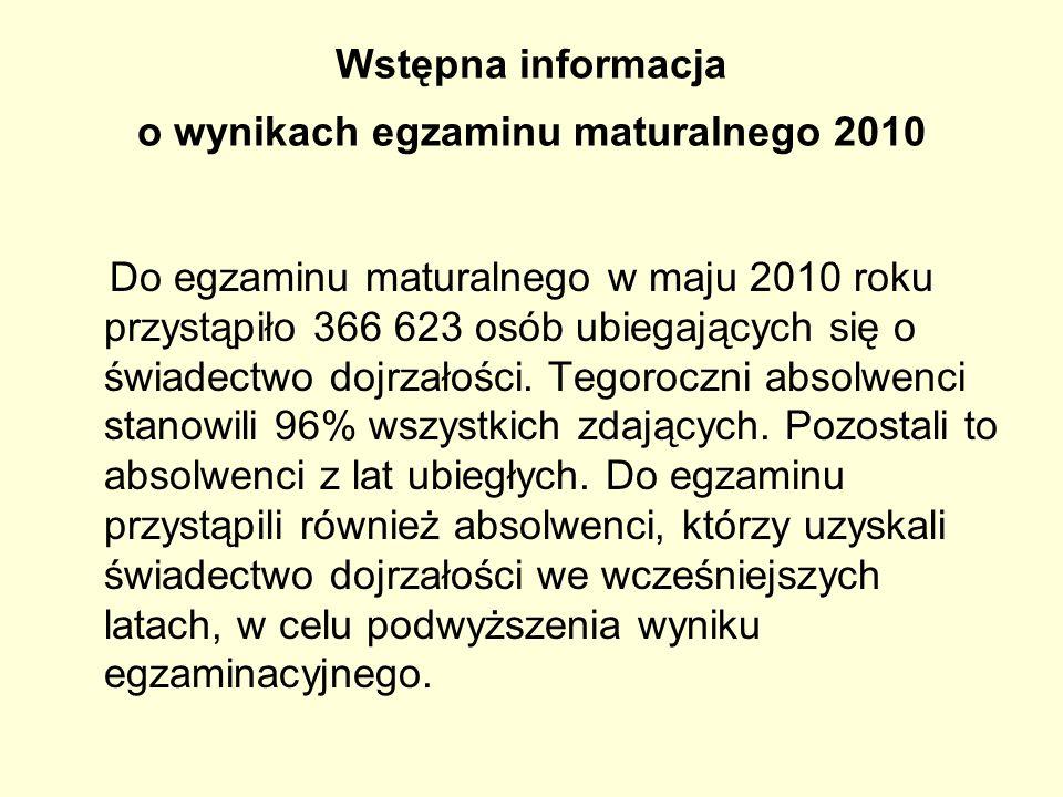 Wstępna informacja o wynikach egzaminu maturalnego 2010 Do egzaminu maturalnego w maju 2010 roku przystąpiło 366 623 osób ubiegających się o świadectw