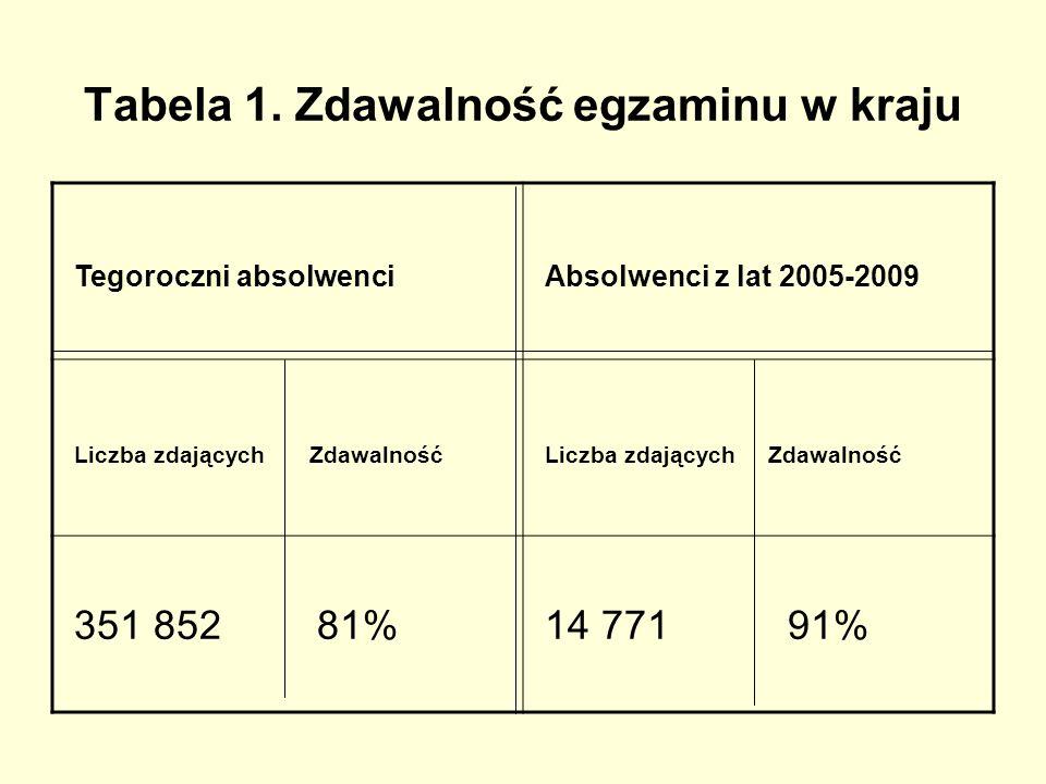 Tabela 1. Zdawalność egzaminu w kraju Tegoroczni absolwenci Absolwenci z lat 2005-2009 Liczba zdających Zdawalność 351 852 81% 14 771 91%