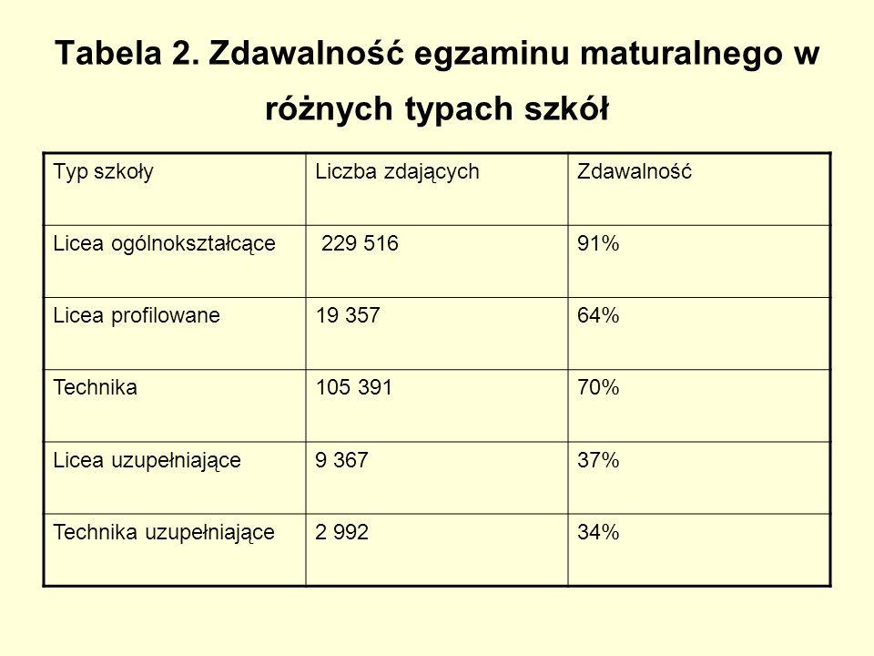 Tabela 2. Zdawalność egzaminu maturalnego w różnych typach szkół Typ szkołyLiczba zdającychZdawalność Licea ogólnokształcące 229 51691% Licea profilow