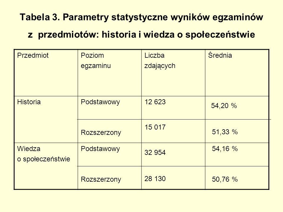 Tabela 3. Parametry statystyczne wyników egzaminów z przedmiotów: historia i wiedza o społeczeństwie PrzedmiotPoziom egzaminu Liczba zdających Średnia