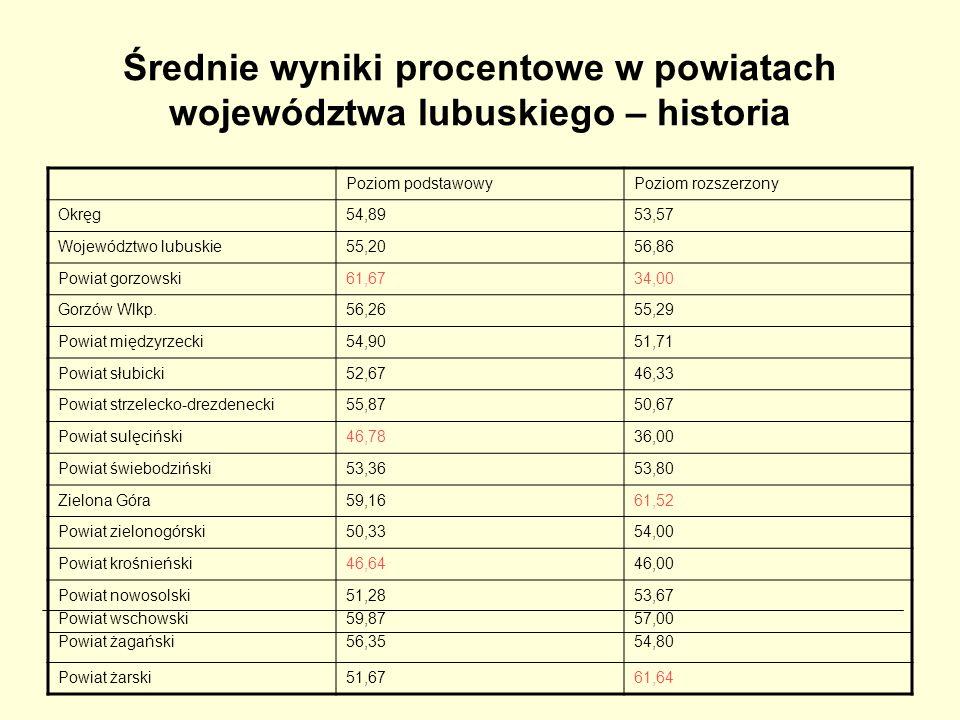 Średnie wyniki procentowe w powiatach województwa lubuskiego – historia Poziom podstawowyPoziom rozszerzony Okręg54,8953,57 Województwo lubuskie55,205