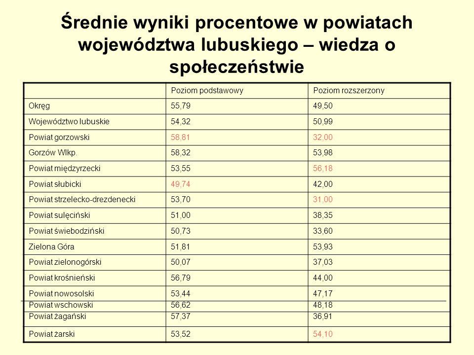 Średnie wyniki procentowe w powiatach województwa lubuskiego – wiedza o społeczeństwie Poziom podstawowyPoziom rozszerzony Okręg55,7949,50 Województwo