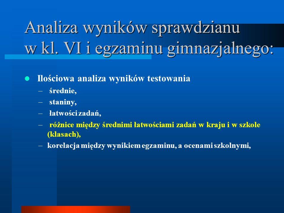Mocne i słabe strony polskich uczniów (badania PISA) 1.Mocne strony Wykorzystywanie graficznych form prezentacji danych Postępowanie według zadanego algorytmu Wykorzystywanie wyobraźni przestrzennej Posługiwanie się zasadami optymalizacji Intuicyjne wykorzystywanie prawdopodobieństwa
