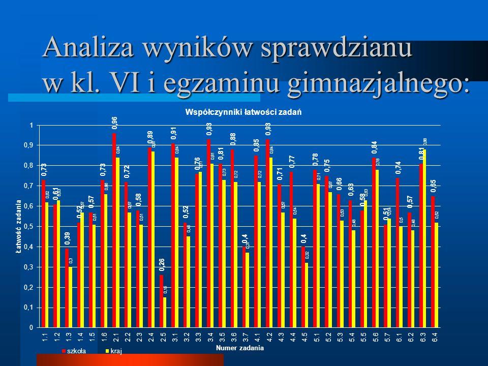 Analiza wyników sprawdzianu w kl. VI i egzaminu gimnazjalnego: