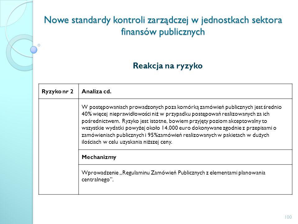 Nowe standardy kontroli zarządczej w jednostkach sektora finansów publicznych Reakcja na ryzyko Ryzyko nr 2Analiza cd. W postępowaniach prowadzonych p