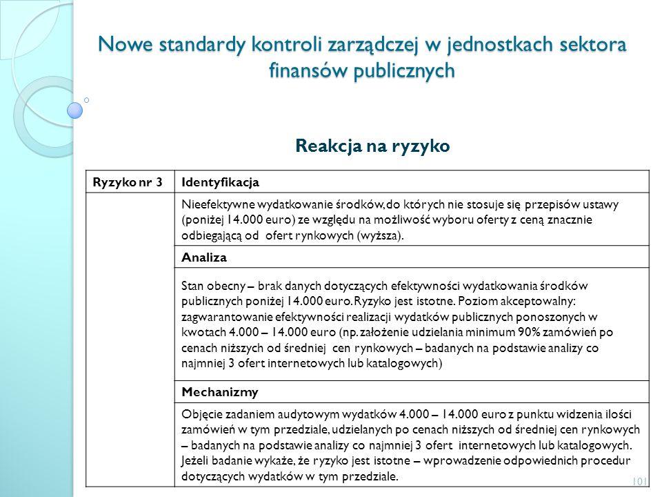 Nowe standardy kontroli zarządczej w jednostkach sektora finansów publicznych Reakcja na ryzyko Ryzyko nr 3Identyfikacja Nieefektywne wydatkowanie śro