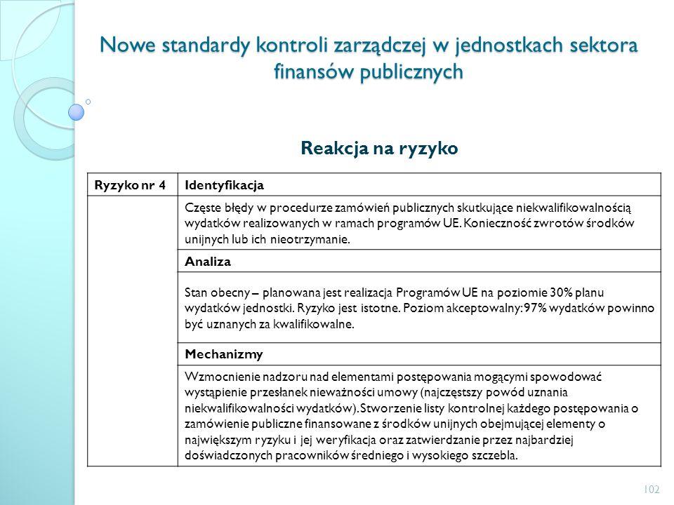 Nowe standardy kontroli zarządczej w jednostkach sektora finansów publicznych Reakcja na ryzyko Ryzyko nr 4Identyfikacja Częste błędy w procedurze zam