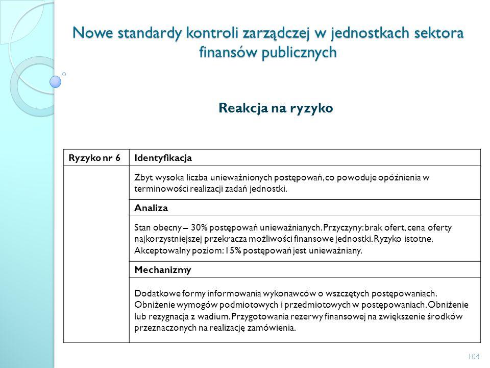 Nowe standardy kontroli zarządczej w jednostkach sektora finansów publicznych Reakcja na ryzyko Ryzyko nr 6Identyfikacja Zbyt wysoka liczba unieważnio
