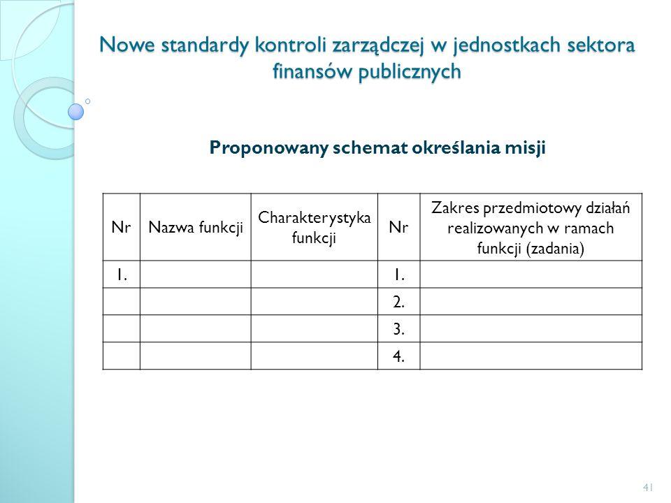 Nowe standardy kontroli zarządczej w jednostkach sektora finansów publicznych Proponowany schemat określania misji NrNazwa funkcji Charakterystyka fun