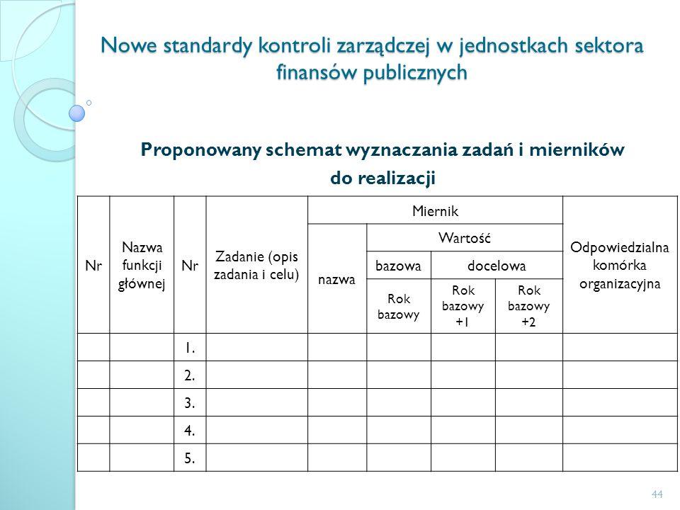 Nowe standardy kontroli zarządczej w jednostkach sektora finansów publicznych Proponowany schemat wyznaczania zadań i mierników do realizacji Nr Nazwa