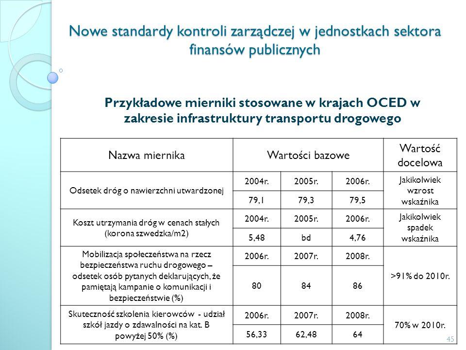 Nowe standardy kontroli zarządczej w jednostkach sektora finansów publicznych Przykładowe mierniki stosowane w krajach OCED w zakresie infrastruktury