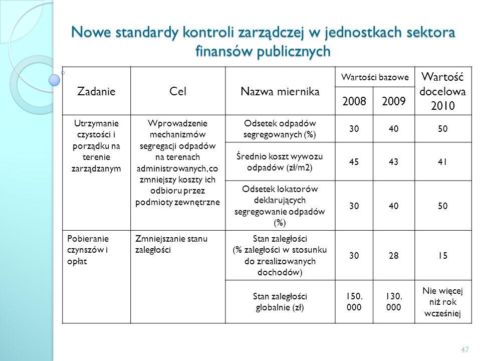 Nowe standardy kontroli zarządczej w jednostkach sektora finansów publicznych ZadanieCelNazwa miernika Wartości bazowe Wartość docelowa 2010 20082009