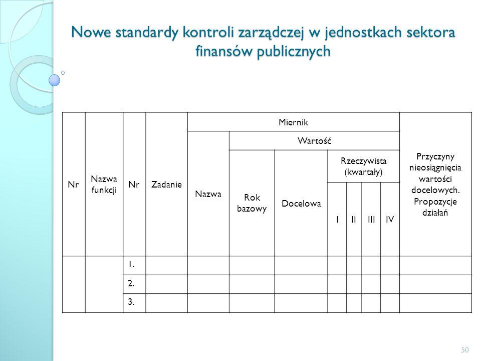 Nowe standardy kontroli zarządczej w jednostkach sektora finansów publicznych Nr Nazwa funkcji NrZadanie Miernik Przyczyny nieosiągnięcia wartości doc