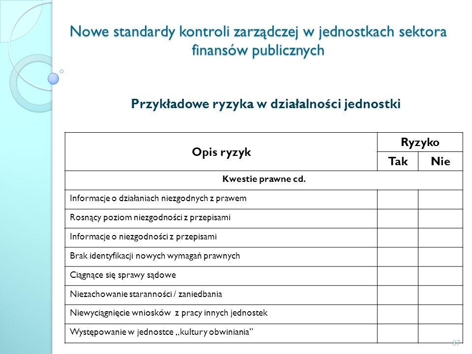 Nowe standardy kontroli zarządczej w jednostkach sektora finansów publicznych Przykładowe ryzyka w działalności jednostki Opis ryzyk Ryzyko TakNie Kwe