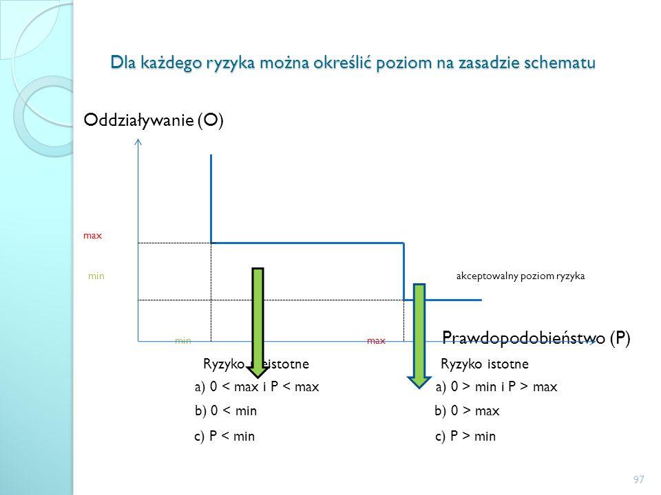 Dla każdego ryzyka można określić poziom na zasadzie schematu Oddziaływanie (O) max min akceptowalny poziom ryzyka min max Prawdopodobieństwo (P) Ryzy