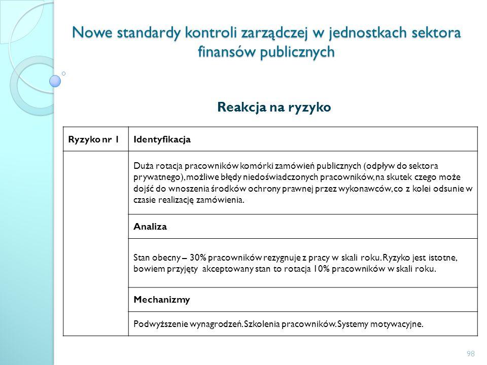 Nowe standardy kontroli zarządczej w jednostkach sektora finansów publicznych Reakcja na ryzyko Ryzyko nr 1Identyfikacja Duża rotacja pracowników komó