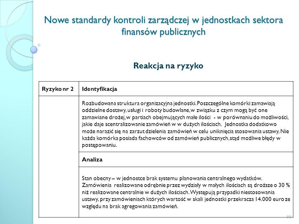 Nowe standardy kontroli zarządczej w jednostkach sektora finansów publicznych Reakcja na ryzyko Ryzyko nr 2Identyfikacja Rozbudowana struktura organiz