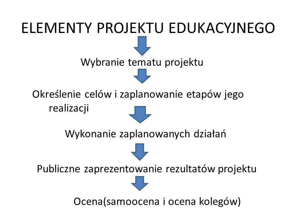 ELEMENTY PROJEKTU EDUKACYJNEGO Wybranie tematu projektu Określenie celów i zaplanowanie etapów jego realizacji Wykonanie zaplanowanych działań Publicz