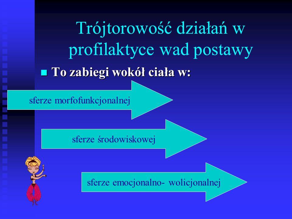 Sfera morfofunkcyjna Wypracowanie (kształtowanie) wzorca przestrzennego ustawienia ciała (w mózgu) Wypracowanie (kształtowanie) wzorca przestrzennego ustawienia ciała (w mózgu) POŻĄDANY PROGRAM POSTAWY CIAŁA (A.