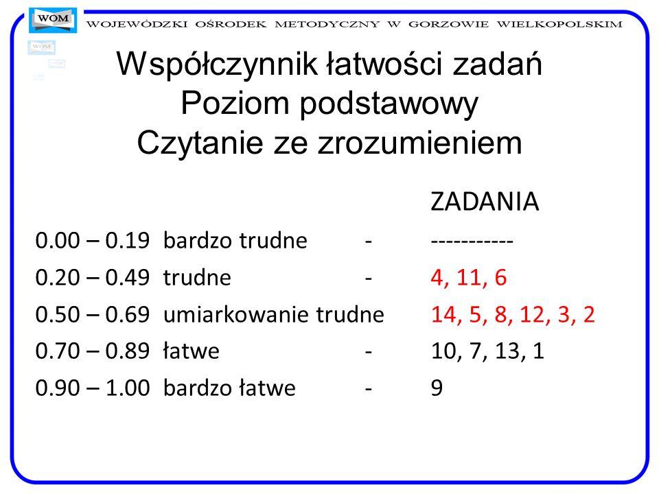 Zad.Polecenie i sprawdzana umiejętnośćWspółcz. p 4.