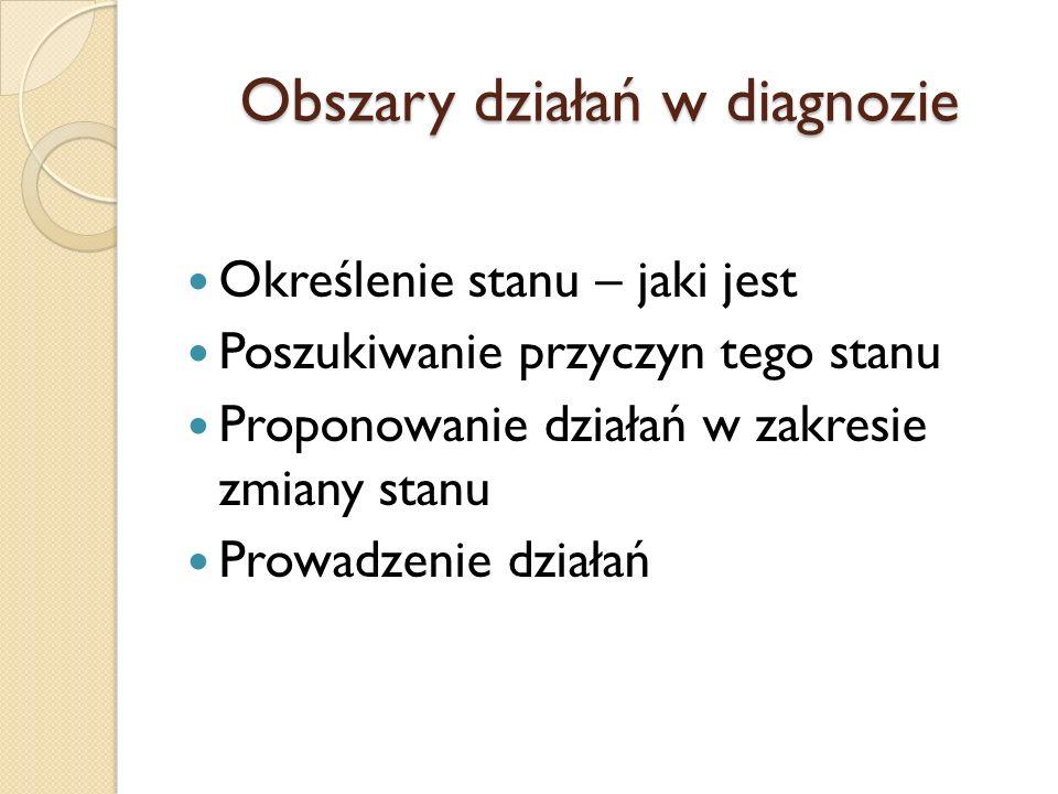 Obszary działań w diagnozie Określenie stanu – jaki jest Poszukiwanie przyczyn tego stanu Proponowanie działań w zakresie zmiany stanu Prowadzenie dzi