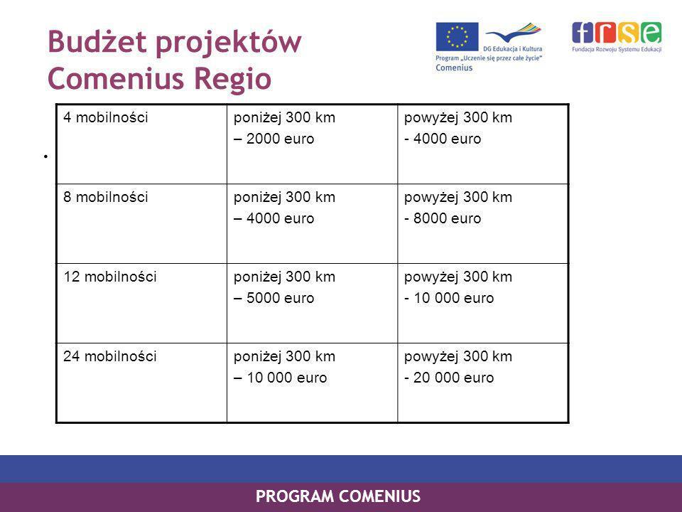 Budżet projektów Comenius Regio.