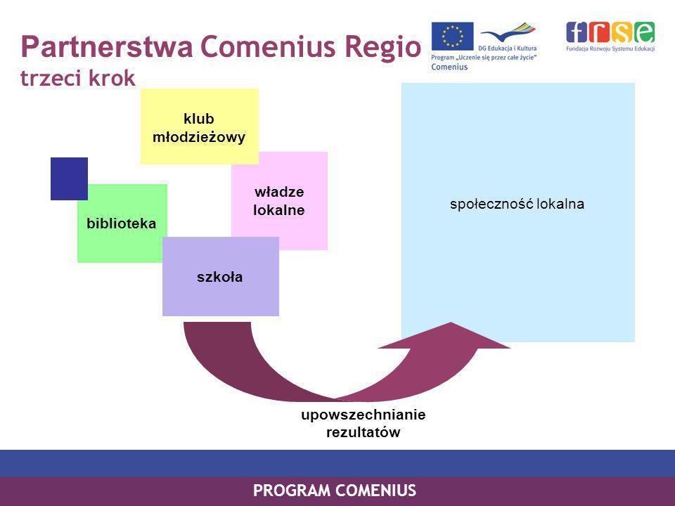 Partnerstwa Comenius Regio trzeci krok PROGRAM COMENIUS społeczność lokalna władze lokalne biblioteka klub młodzieżowy szkoła upowszechnianie rezultatów