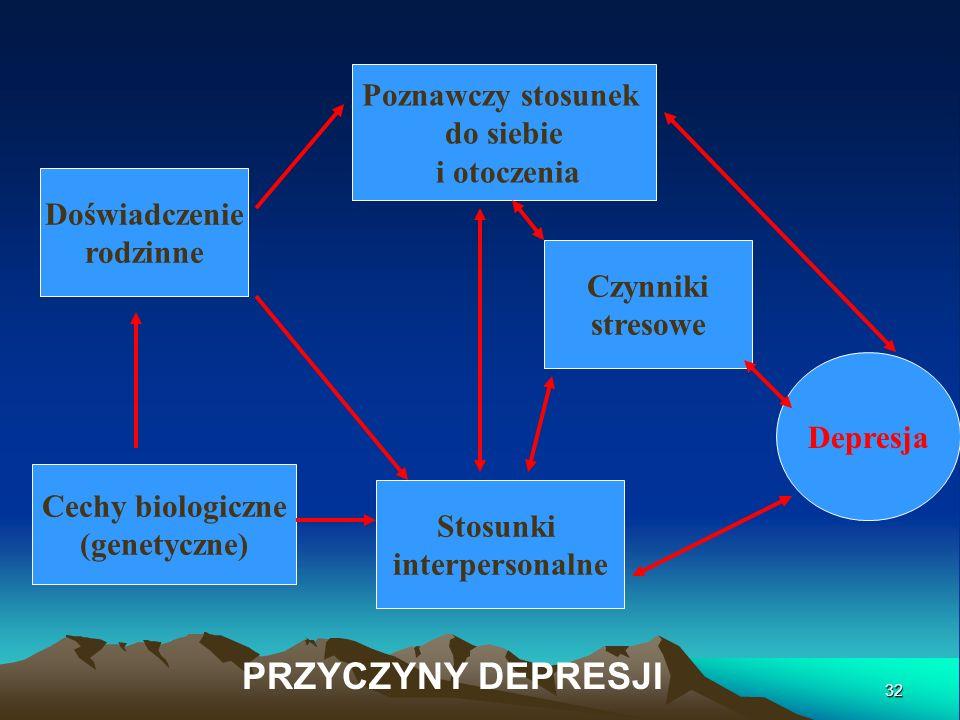 Poznawczy stosunek do siebie i otoczenia Stosunki interpersonalne Cechy biologiczne (genetyczne) Doświadczenie rodzinne Czynniki stresowe Depresja PRZ