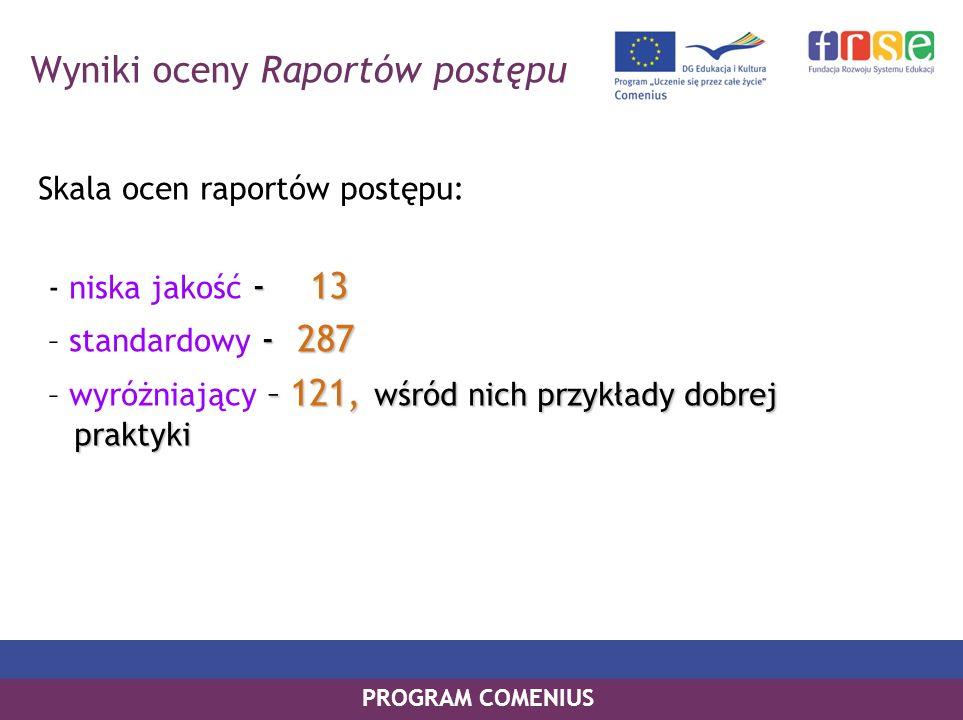 PROGRAM COMENIUS Wyniki oceny Raportów postępu Skala ocen raportów postępu: - 13 - niska jakość - 13 - 287 – standardowy - 287 –121, wśród nich przykłady dobrej praktyki – wyróżniający – 121, wśród nich przykłady dobrej praktyki