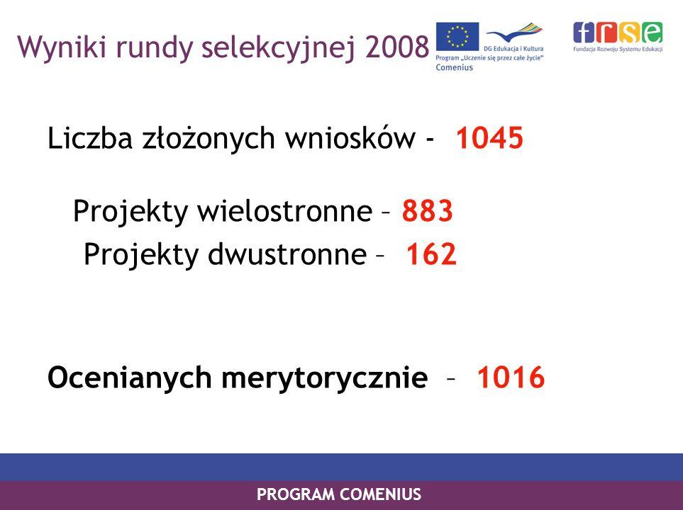 PROGRAM COMENIUS Liczba złożonych wniosków - 1045 Projekty wielostronne – 883 Projekty dwustronne – 162 Ocenianych merytorycznie – 1016 Wyniki rundy selekcyjnej 2008