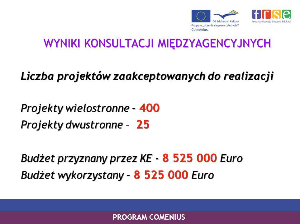 PROGRAM COMENIUS WYNIKI KONSULTACJI MIĘDZYAGENCYJNYCH Liczba projektów zaakceptowanych do realizacji Projekty wielostronne – 400 Projekty dwustronne – 25 Budżet przyznany przez KE - 8 525 000 Euro Budżet wykorzystany – 8 525 000 Euro WYNIKI KONSULTACJI MIĘDZYAGENCYJNYCH Liczba projektów zaakceptowanych do realizacji Projekty wielostronne – 400 Projekty dwustronne – 25 Budżet przyznany przez KE - 8 525 000 Euro Budżet wykorzystany – 8 525 000 Euro