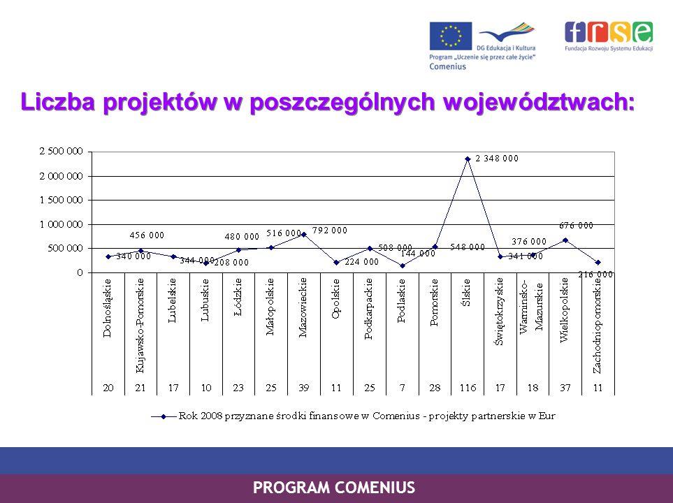 PROGRAM COMENIUS Liczba projektów w poszczególnych województwach: