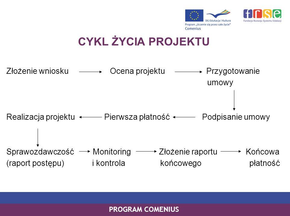 PROGRAM COMENIUS CYKL ŻYCIA PROJEKTU Złożenie wniosku Ocena projektu Przygotowanie umowy Realizacja projektu Pierwsza płatność Podpisanie umowy Sprawozdawczość Monitoring Złożenie raportu Końcowa (raport postępu) i kontrola końcowego płatność