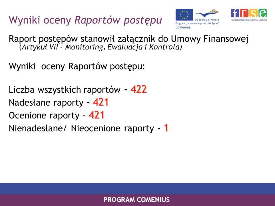PROGRAM COMENIUS Wyniki oceny Raportów postępu Raport postępów stanowił załącznik do Umowy Finansowej (Artykuł VII - Monitoring, Ewaluacja i Kontrola)