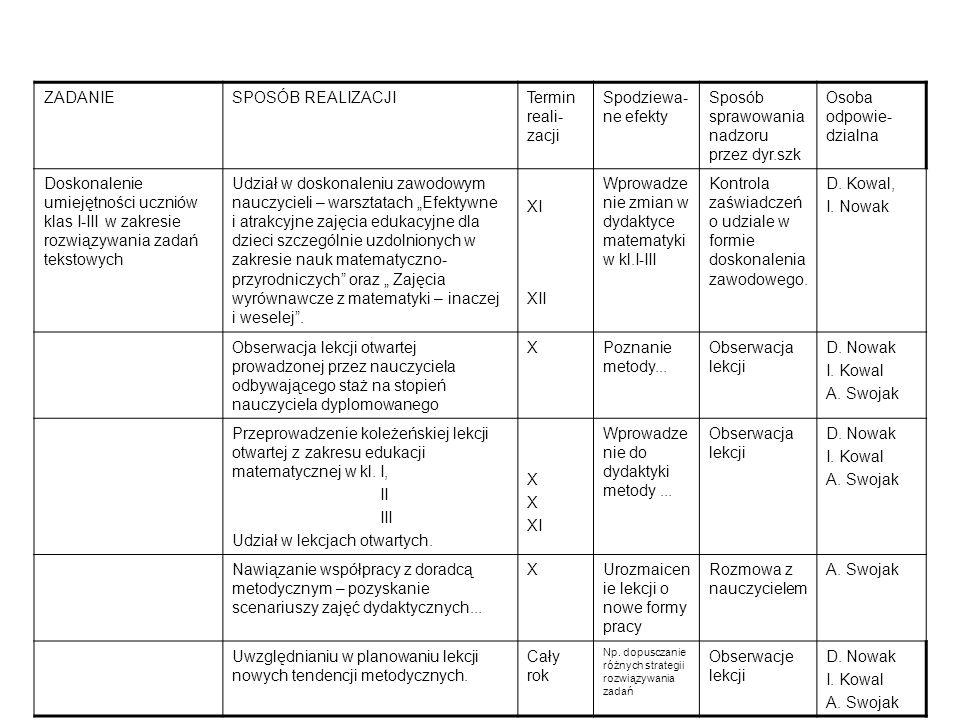 ZADANIESPOSÓB REALIZACJITermin reali- zacji Spodziewa- ne efekty Sposób sprawowania nadzoru przez dyr.szk Osoba odpowie- dzialna Doskonalenie umiejętności uczniów klas I-III w zakresie rozwiązywania zadań tekstowych Udział w doskonaleniu zawodowym nauczycieli – warsztatach Efektywne i atrakcyjne zajęcia edukacyjne dla dzieci szczególnie uzdolnionych w zakresie nauk matematyczno- przyrodniczych oraz Zajęcia wyrównawcze z matematyki – inaczej i weselej.