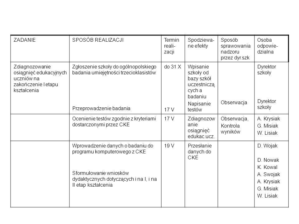 ZADANIESPOSÓB REALIZACJITermin reali- zacji Spodziewa- ne efekty Sposób sprawowania nadzoru przez dyr.szk Osoba odpowie- dzialna Zdiagnozowanie osiągnięć edukacyjnych uczniów na zakończenie I etapu kształcenia Zgłoszenie szkoły do ogólnopolskiego badania umiejętności trzecioklasistów Przeprowadzenie badania do 31 X 17 V Wpisanie szkoły od bazy szkół uczestniczą cych a badaniu Napisanie testów Obserwacja Dyrektor szkoły Ocenienie testów zgodnie z kryteriami dostarczonymi przez CKE 17 VZdiagnozow anie osiągnięć edukac.ucz.