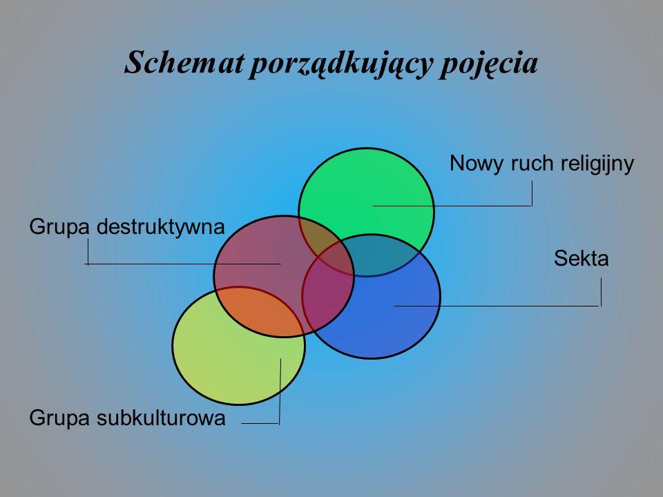 Schemat porządkujący pojęcia Nowy ruch religijny Grupa destruktywna Sekta Grupa subkulturowa