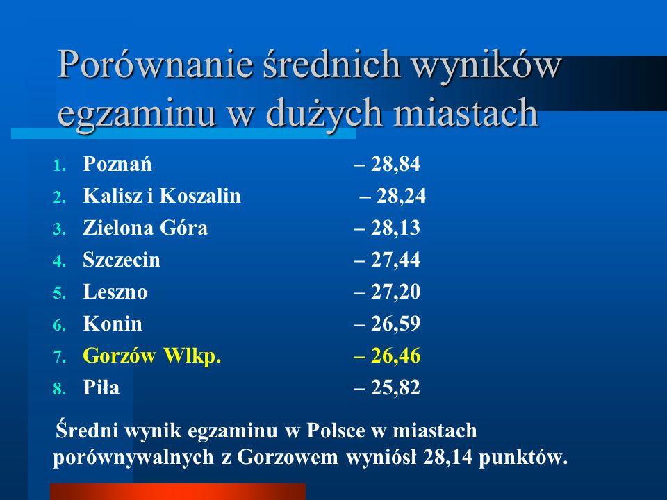 Porównanie średnich wyników egzaminu w dużych miastach 1. Poznań – 28,84 2. Kalisz i Koszalin – 28,24 3. Zielona Góra – 28,13 4. Szczecin – 27,44 5. L
