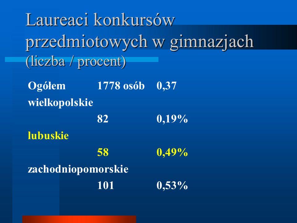 Laureaci konkursów przedmiotowych w gimnazjach (liczba / procent) Ogółem 1778 osób0,37 wielkopolskie 820,19% lubuskie 580,49% zachodniopomorskie 1010,
