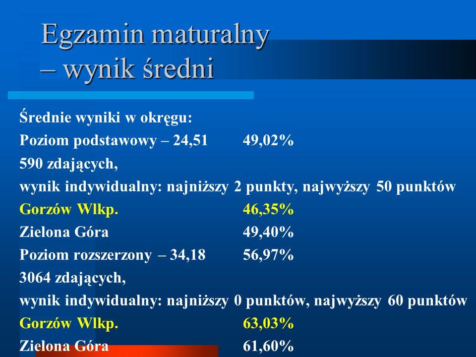 Egzamin maturalny – wynik średni Średnie wyniki w okręgu: Poziom podstawowy – 24,5149,02% 590 zdających, wynik indywidualny: najniższy 2 punkty, najwy