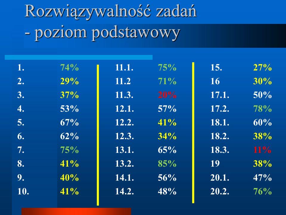 Rozwiązywalność zadań - poziom podstawowy 1. 74% 2. 29% 3. 37% 4. 53% 5. 67% 6. 62% 7. 75% 8. 41% 9. 40% 10. 41% 11.1. 75% 11.2 71% 11.3. 20% 12.1. 57