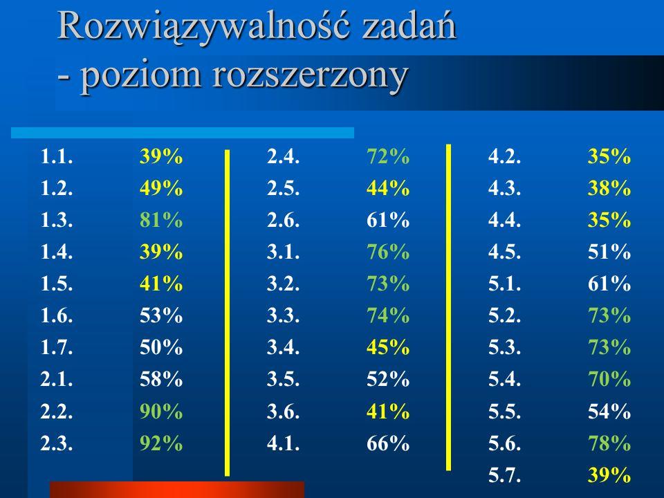 Rozwiązywalność zadań - poziom rozszerzony 1.1. 39% 1.2. 49% 1.3. 81% 1.4. 39% 1.5. 41% 1.6. 53% 1.7. 50% 2.1. 58% 2.2. 90% 2.3. 92% 2.4. 72% 2.5. 44%