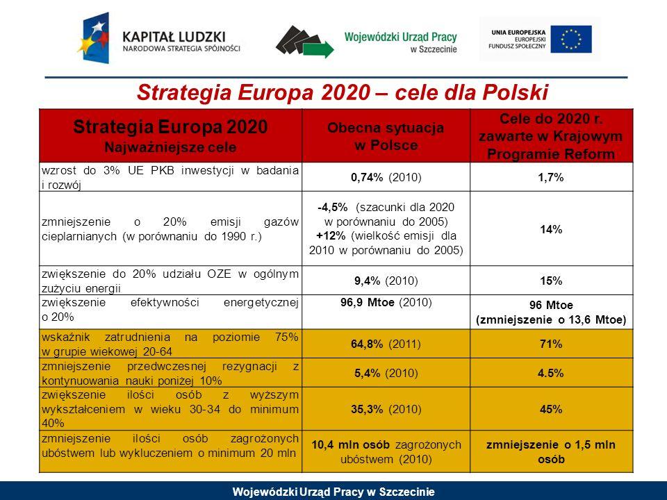 Wojewódzki Urząd Pracy w Szczecinie Strategia Europa 2020 Najważniejsze cele Obecna sytuacja w Polsce Cele do 2020 r. zawarte w Krajowym Programie Ref