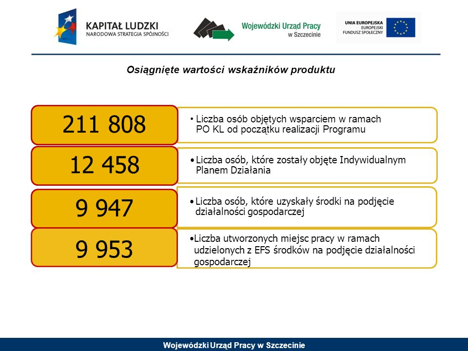 Wojewódzki Urząd Pracy w Szczecinie Liczba osób objętych wsparciem w ramach PO KL od początku realizacji Programu 211 808 Liczba osób, które zostały o