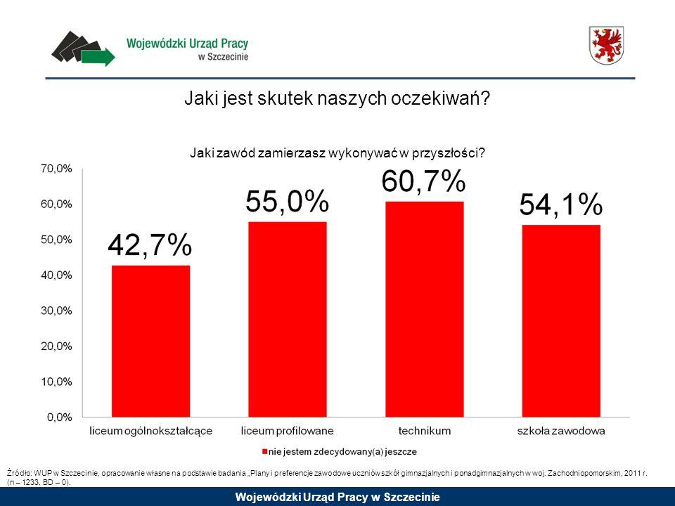 Wojewódzki Urząd Pracy w Szczecinie Jaki jest skutek naszych oczekiwań? Jaki zawód zamierzasz wykonywać w przyszłości? Źródło: WUP w Szczecinie, oprac