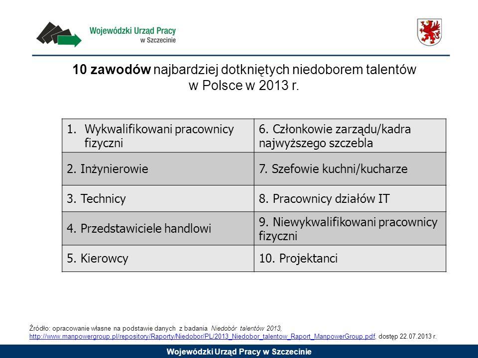 Wojewódzki Urząd Pracy w Szczecinie 10 zawodów najbardziej dotkniętych niedoborem talentów w Polsce w 2013 r. 1.Wykwalifikowani pracownicy fizyczni 6.